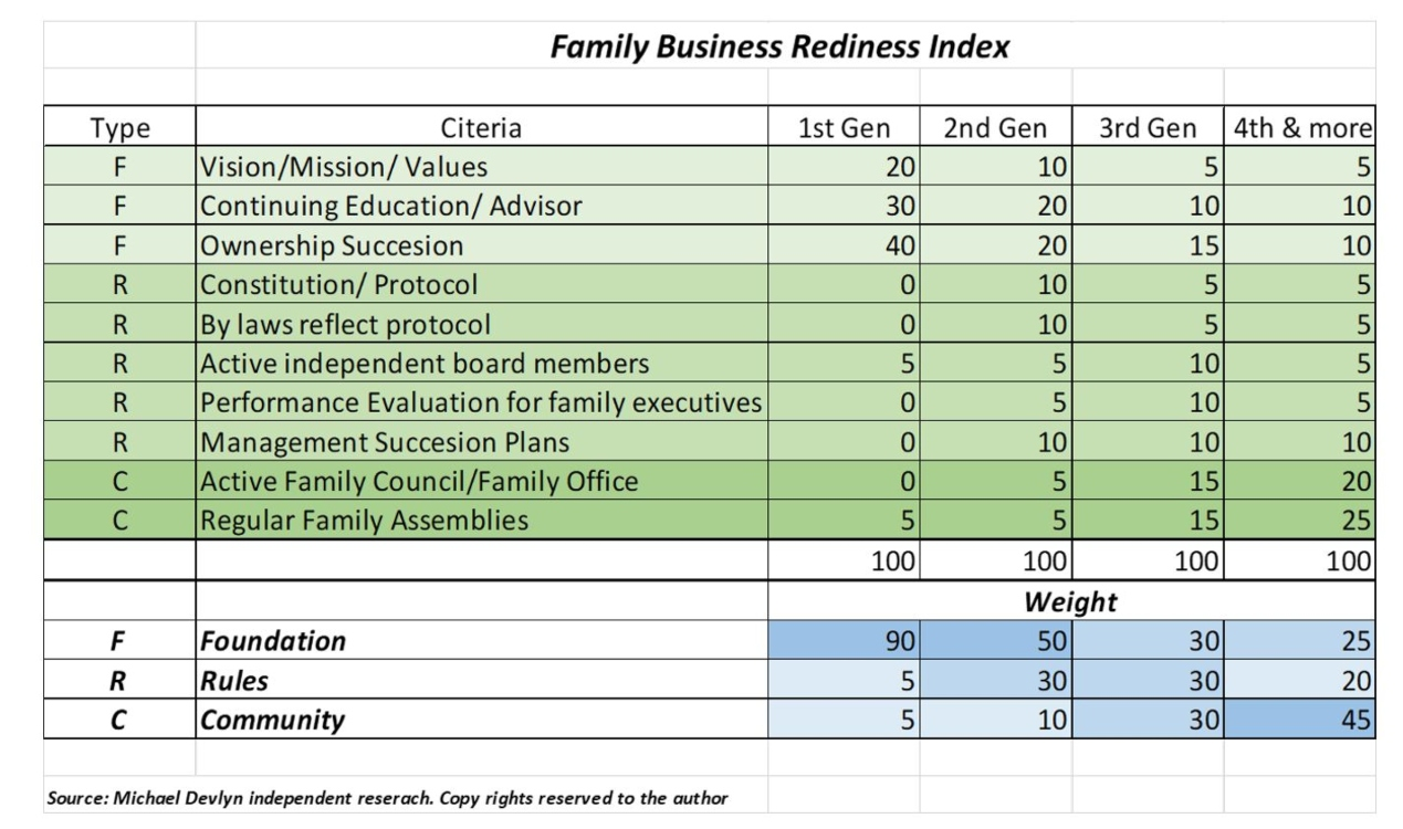 family business rediness index