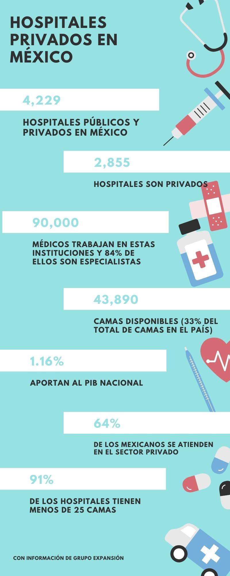 hospitales privados méxico