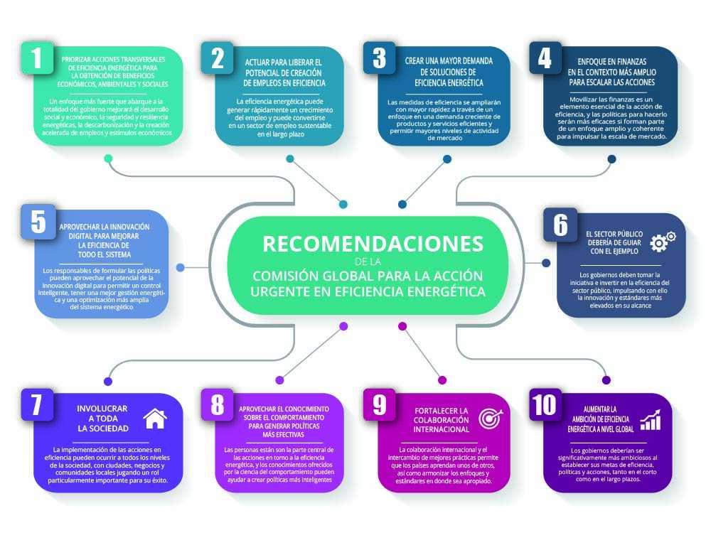 infografia Comision Global Eficiencia Energetica IEA